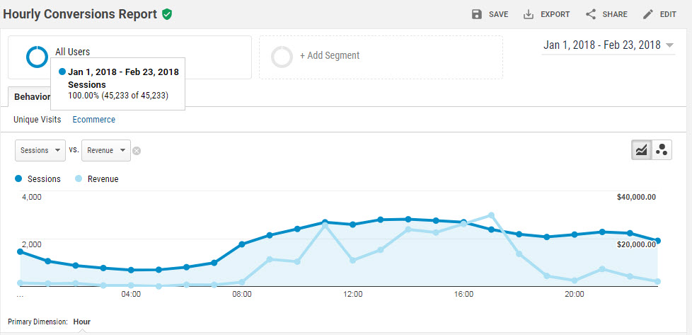 Analytics Conversions By Hour Revenue and Sessions