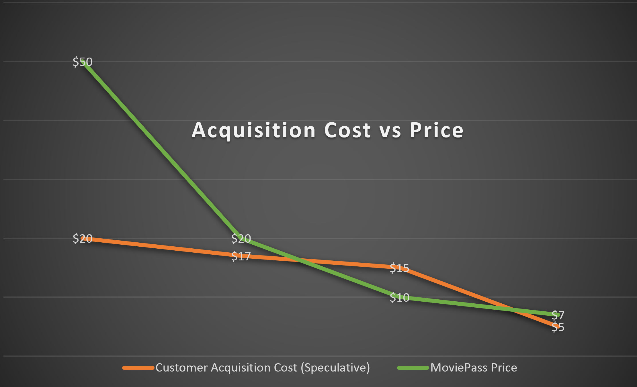 MoviePass Acquisition Cost vs Price Speculation Graphic
