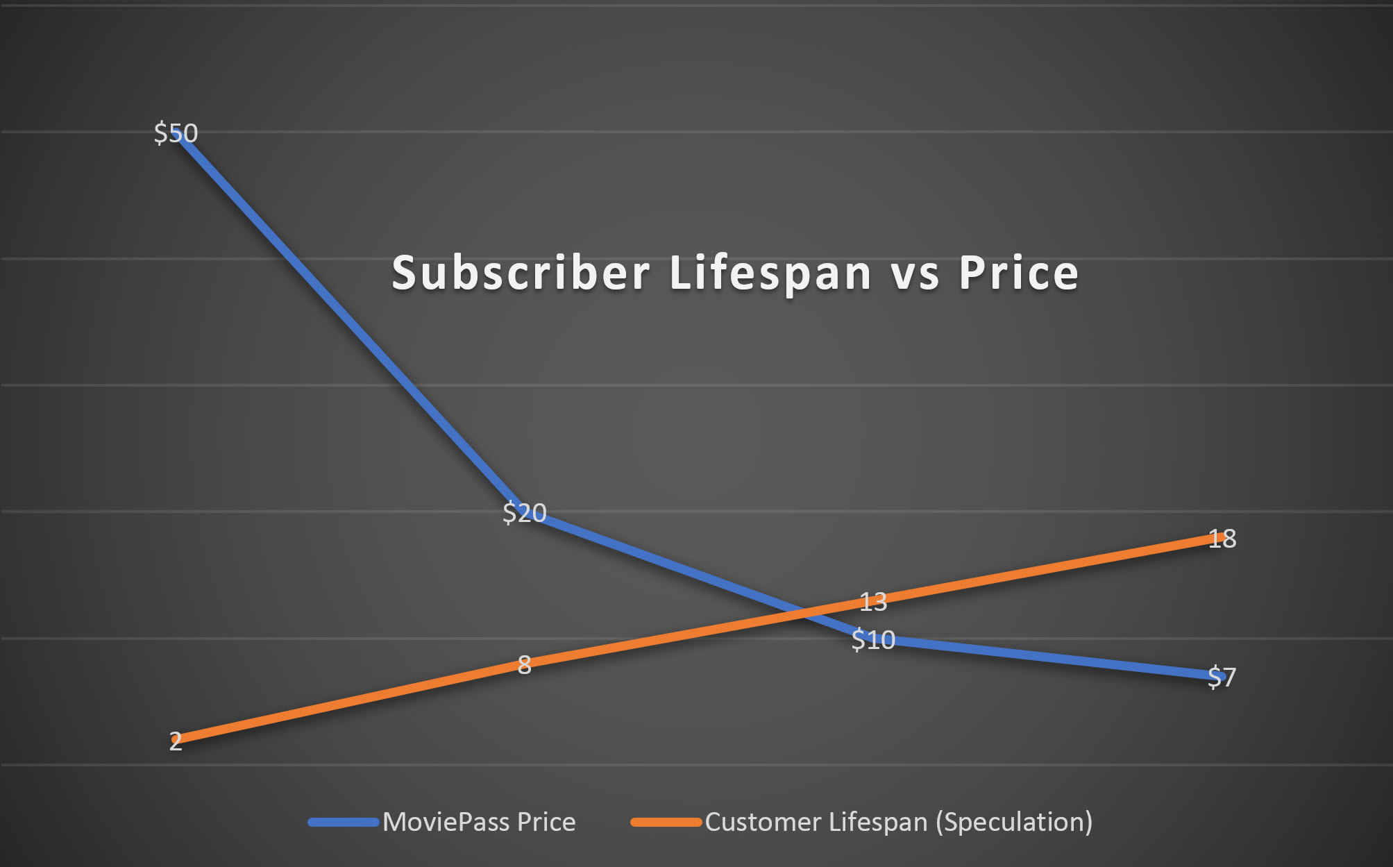 MoviePass Subscriber vs Pricve