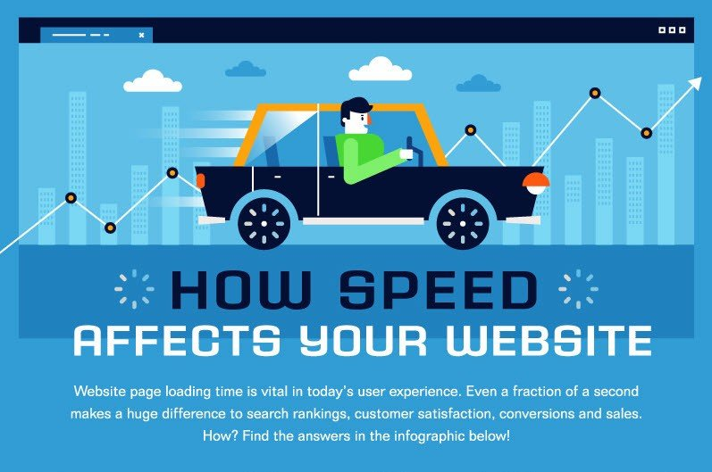 How Much Does Website Speed Increase Conversions
